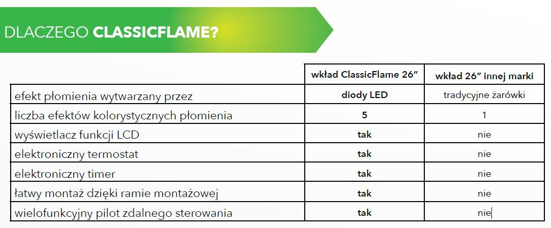 http://www.kominki-elektryczne.pl/files/tabela_Dlaczego_CF.png
